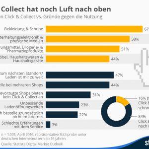 Click & Collect unter der Lupe: Gut zehn Millionen Deutsche haben es schon genutzt