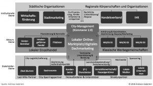 Nachhaltige Verankerung von Local-Commerce-Projekten (© Andreas Haderlein, 2018)