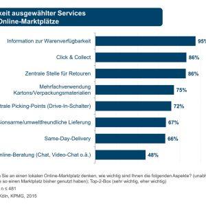 Wie sehen Verbraucher lokale Online-Marktplätze?