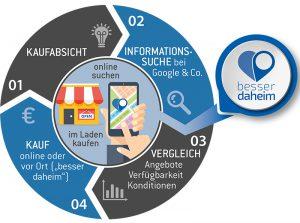 """""""Besser Daheim"""" Infografik (Quelle: WSP Pfaffenhofen)"""