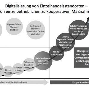 Digitale City-Initiativen im medialen Fleischwolf – wieso, weshalb, warum?