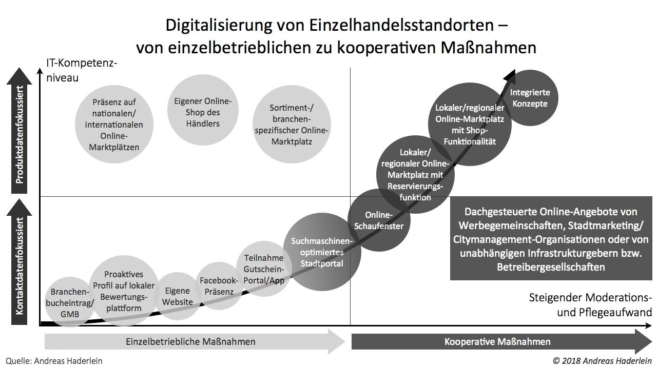 Digitalisierung von Einzelhandelsstandorten – von einzelbetrieblichen zu kooperativen Maßnahmen (© Andreas Haderlein, 2018)
