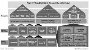 """Schema eines """"Multi-Vendor Online-Shops"""" aka Online-Marktplatz mit Shop-Funktionalität im Local Commerce (Quelle: A. Haderlein: Local Commerce. Frankfurt am Main 2018, S. 162)"""