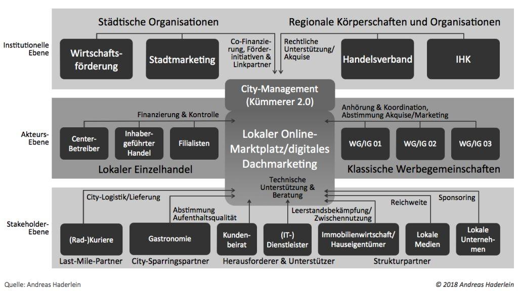 Nachhaltige Verankerung von Local-Commerce-Projekten: Organigramm zur Etablierung eines lokalen Online-Marktplatzes bzw. digitalen Dachmarketings (© Andreas Haderlein, 2018)