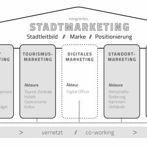 """Online-Plattformen als """"Digitale Heimat"""" – CIMA schließt """"Gemeinsam online"""" mit positivem Fazit ab und erweitert Stadtmarketingmodell"""